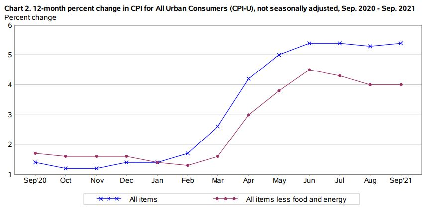 CPI's impact on Inflation