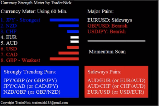 Using the Currency Strength Meter, traders can easily see the strongest trending pairs and see how major pairs are trending on different timeframes.