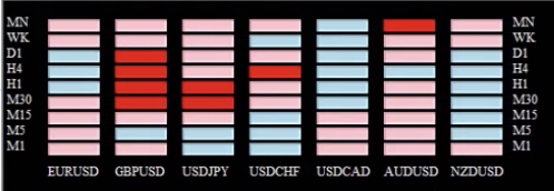 The Currency Strength Meter will indicate which markets are trending the strongest and in which direction