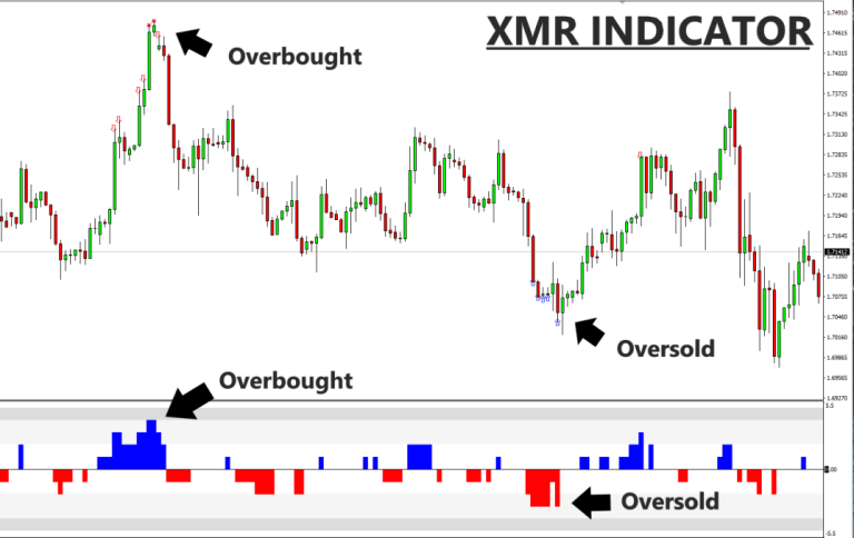 The extreme mean reversion indicator (XMR) is a MT4 chart indicator used to identify potential reversal signals in a financial market.
